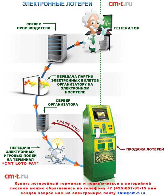 Профессиональный ремонт лотерейных терминалов