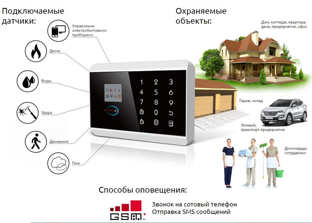 GSM сигнализация  для дома офиса без абонплаты и монтажа