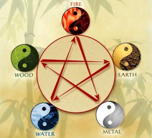 Астрология. Натальные карты