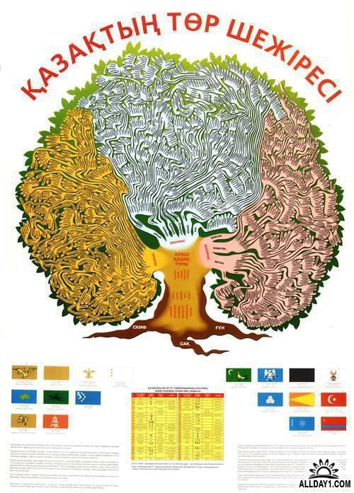 плакат родословия