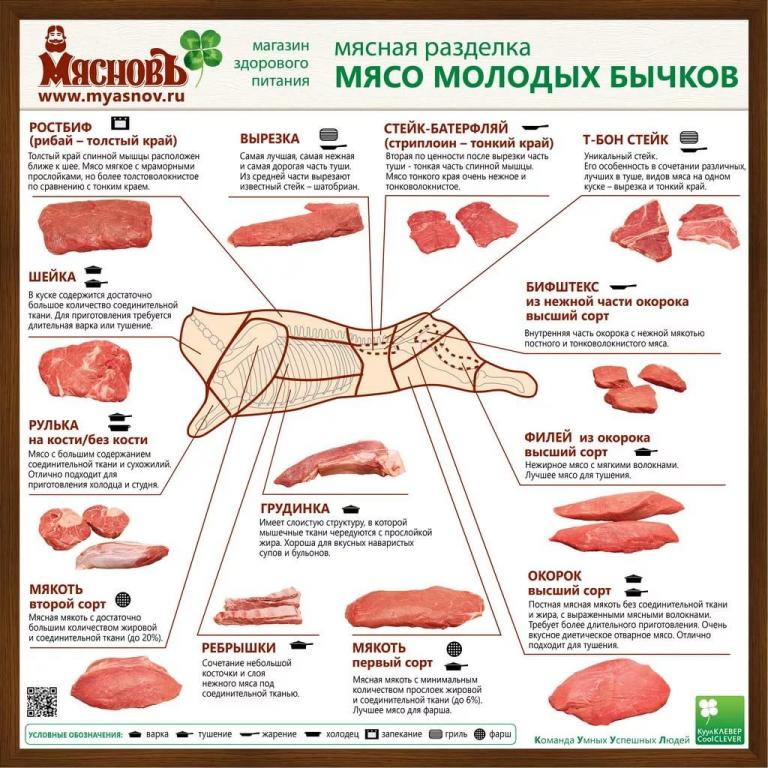 Мясо говядины (ребра, грудинка, передняя и задняя часть) от 20 кг.